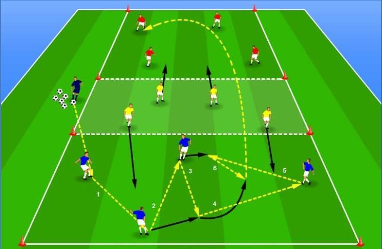 Igralna oblika 4:4:4 za ohranitev žoge v treh conah